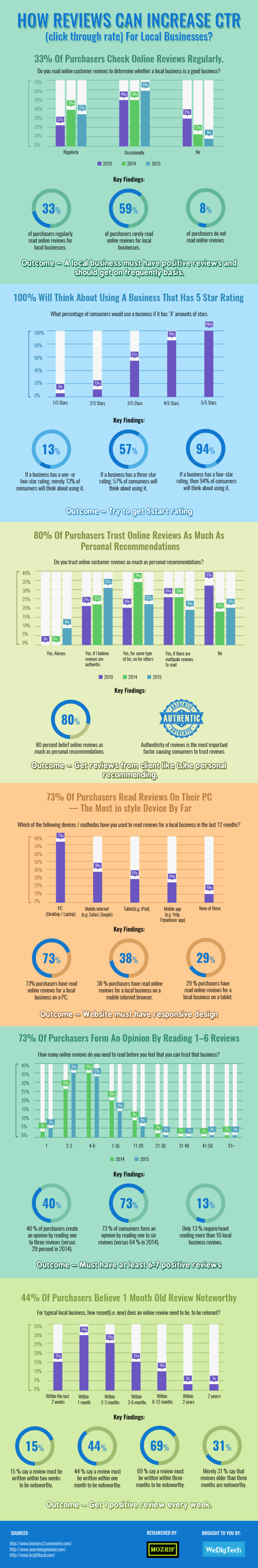 How Reviews Can Increase CTR (Click through Rate) For Local Businesses [Infographic]